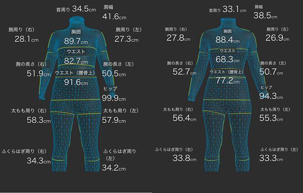 zozoスーツで計測した産前と産後の体型変化