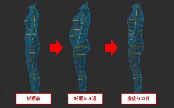 zozoスーツで横から計測した体型変化の変遷